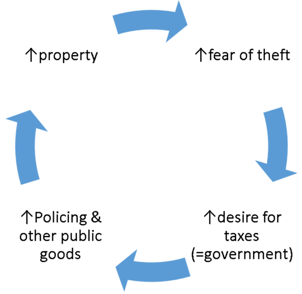 cycle of tax and property