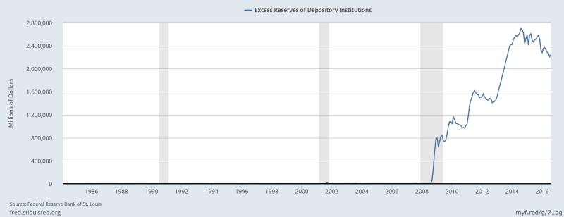 excessreserves