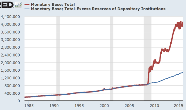 monetary base n excess reserves