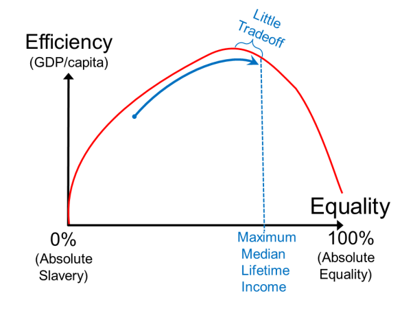 Equality-Efficiency Curve