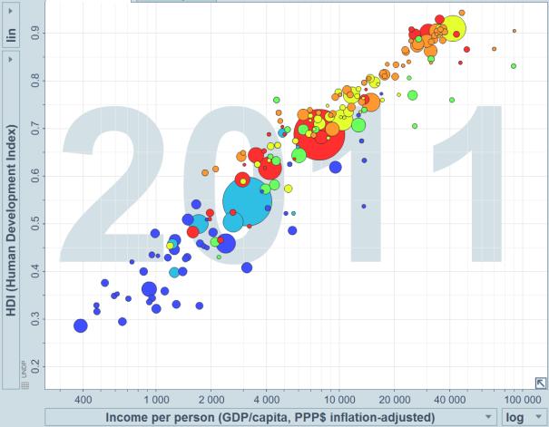 HDI vs GDP Gapminder