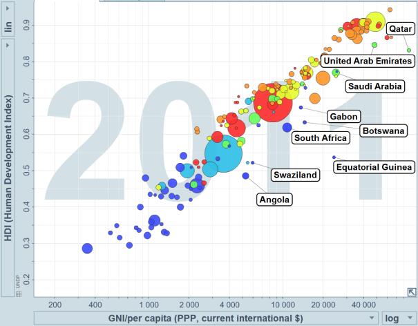 HDI vs GNI Gapminder