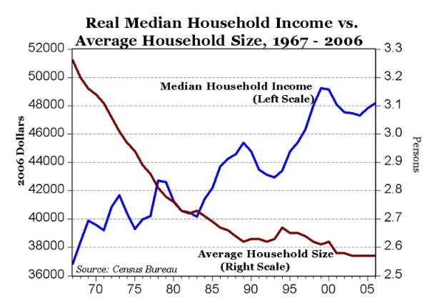 household size vs income