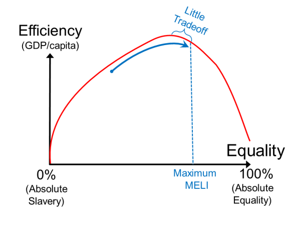 2.3 inequality and human capital