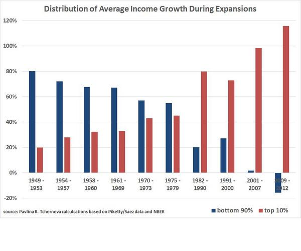 inequality recovery