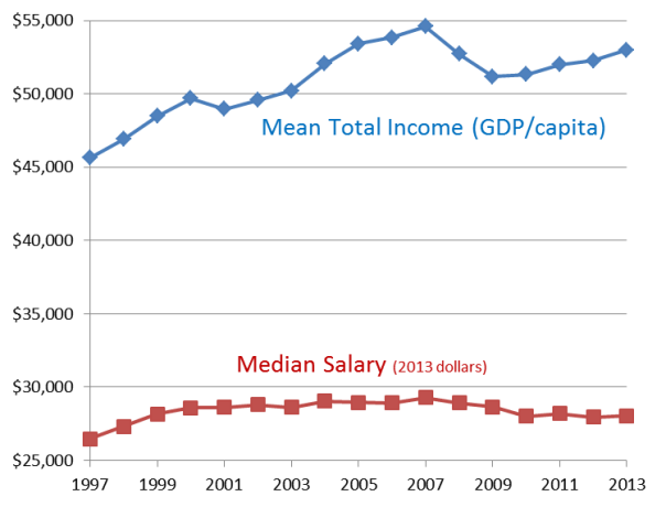 Mean vs Median Income