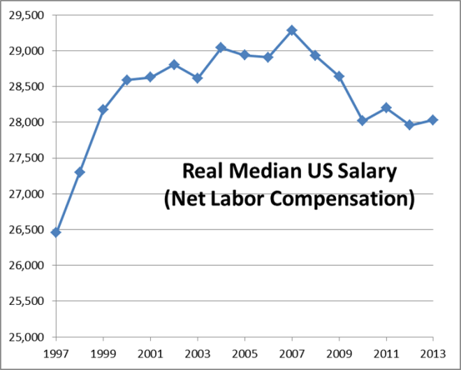 Median US Salary