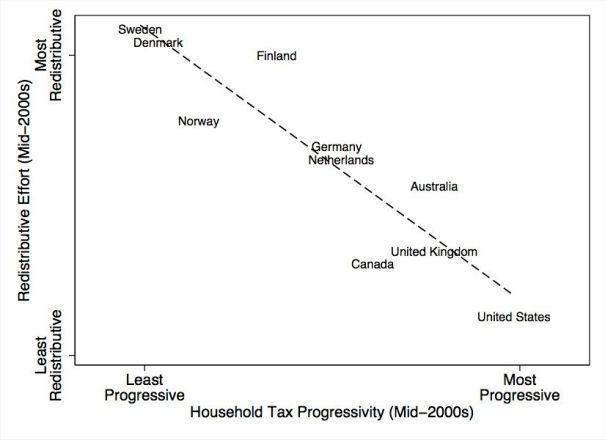 OECD_Tax-Redistribution
