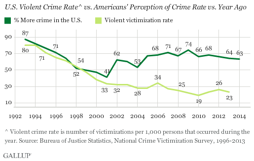crime rate vs perception