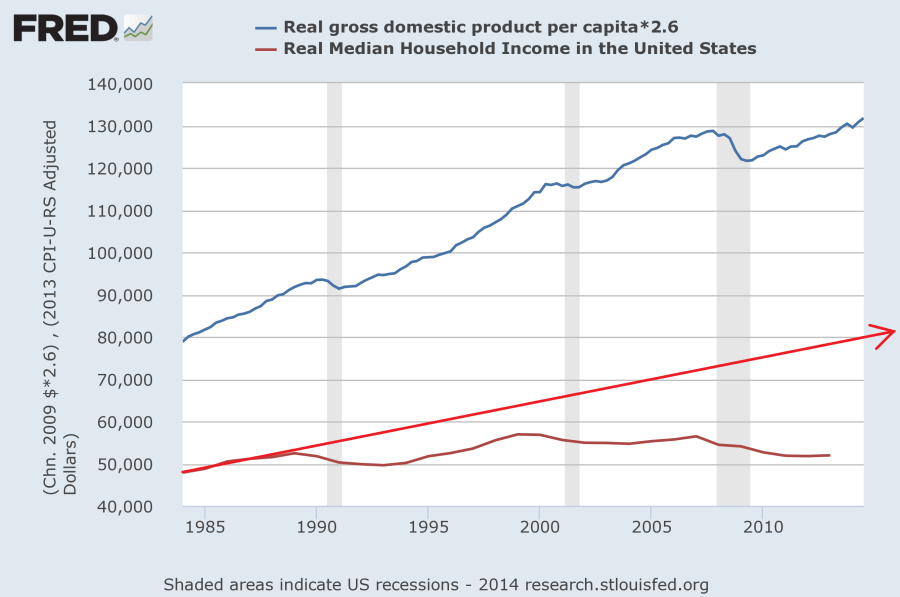 mean vs median household income