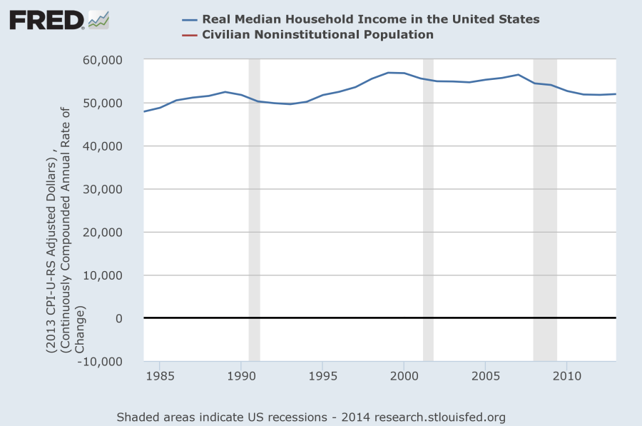 real median income FRED