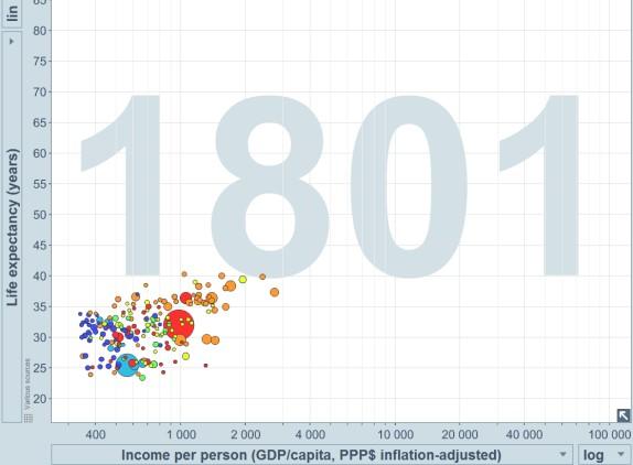 life and income 1801