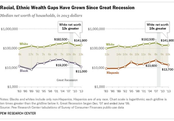 Pew wealthGap2