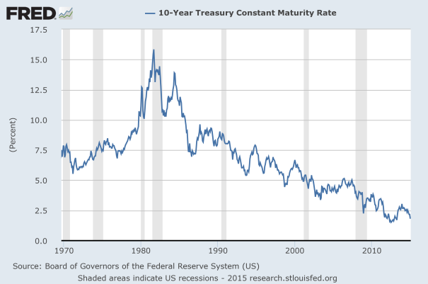 10-yr treasury interest