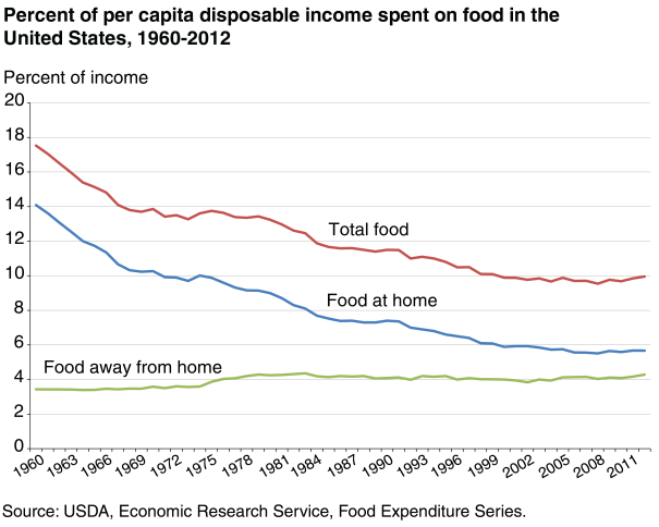 food expenditures