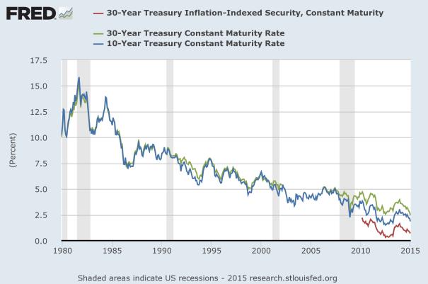 govt interest rates