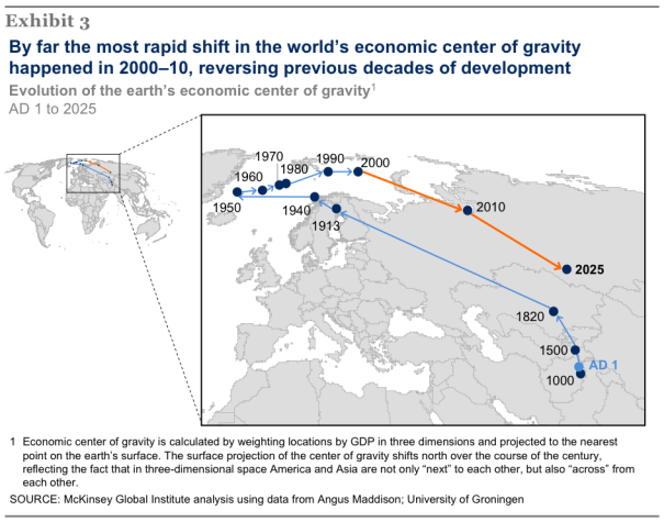 mckinsey center of econ gravity