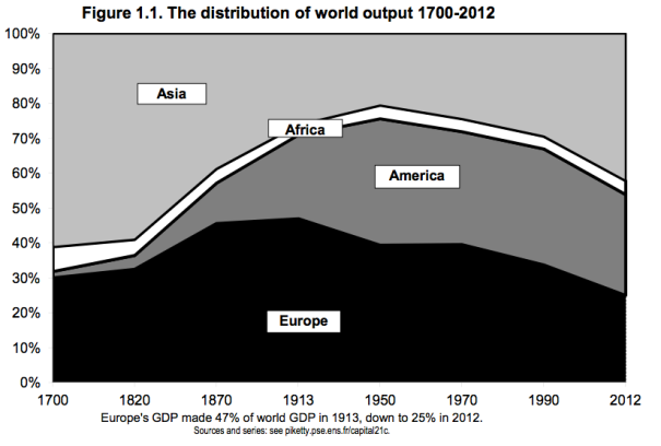 Piketty_World_Output