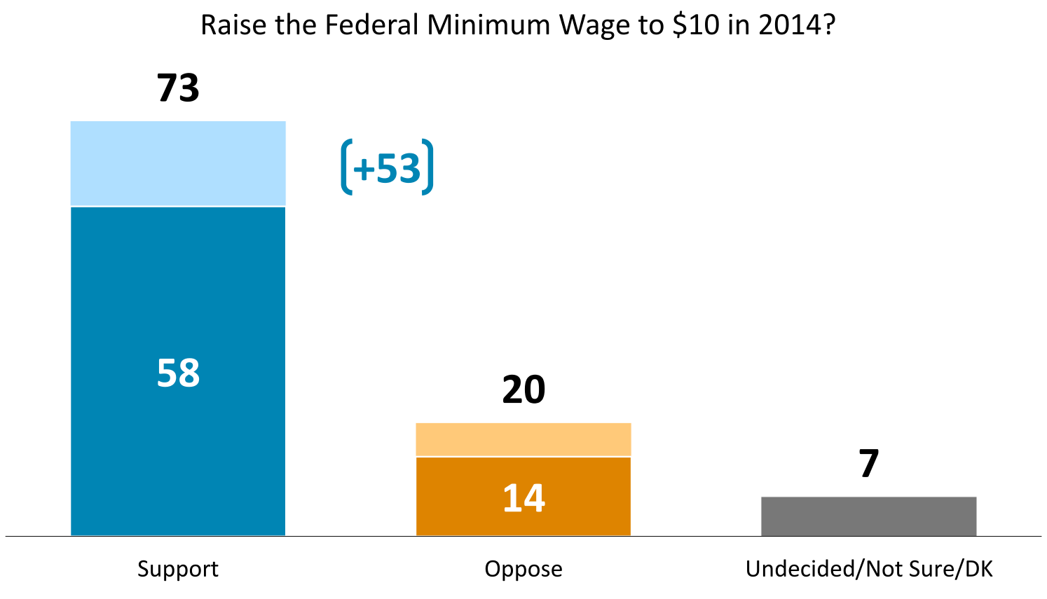 "minimum wage should be abolished Tipped minimum wage, subminimum wage should be abolished download pdf (31mb) washington, april 12, 2018 – the leadership conference education fund and the georgetown center on poverty and inequality today released ""bare minimum: why we need to raise wages for america's lowest-paid families,"" a report on working people and their struggle to make a living when paid tips, or the federal minimum wage, or less."