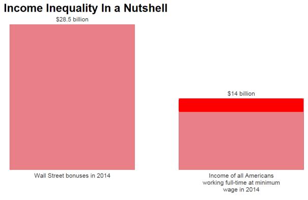 wall st vs min wage
