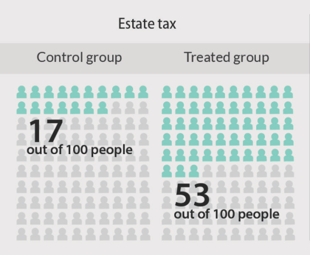 estatetax
