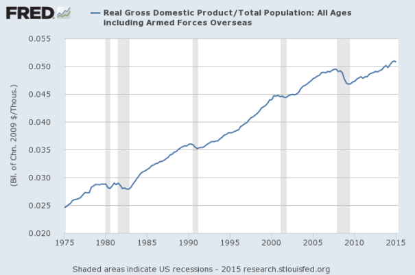 gdp doubled in 40 years