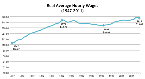 GIMP-Real-Average-Hourly-Wages