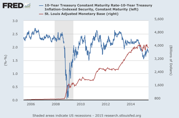 inflation tips spread QE