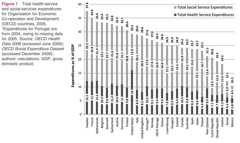 health vs social spending