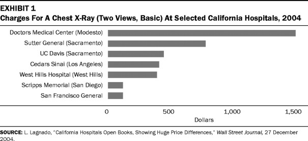 hospital prices