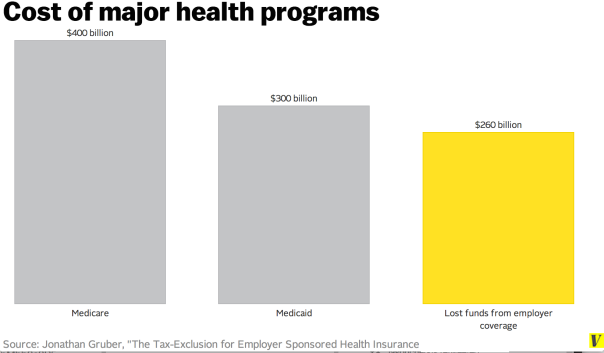 3biggest health programs