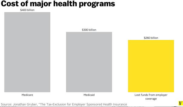 3biggest health programs