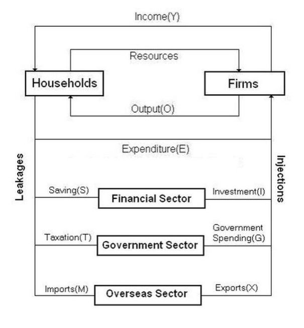 Five_Sector_Circular_Flow_of_Income_Model