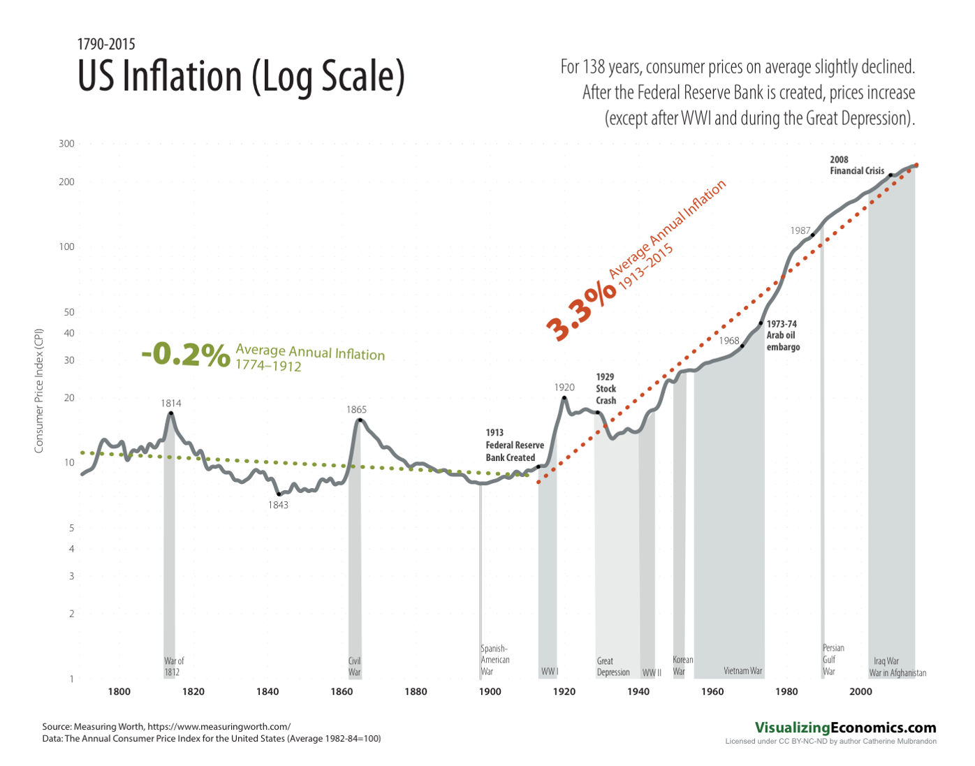 inflation before fed and after