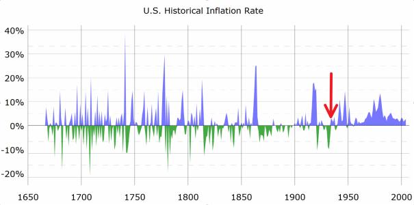 Inflation us gold standard