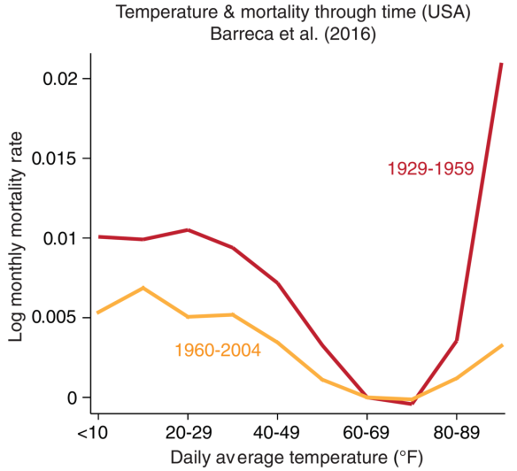 Ending The Tyranny of Temperate Climate   Medianism