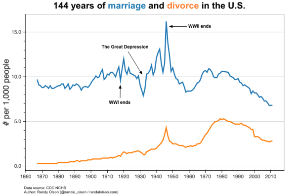 marriages_divorces_per_capita (1)