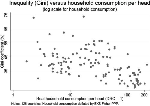 inequality-vs-consumption
