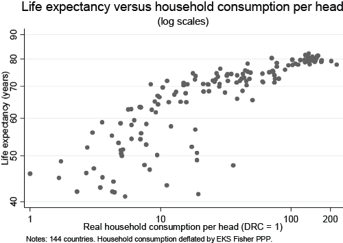 life-expectancy-vs-consumption