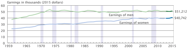 male-vs-female-earnings
