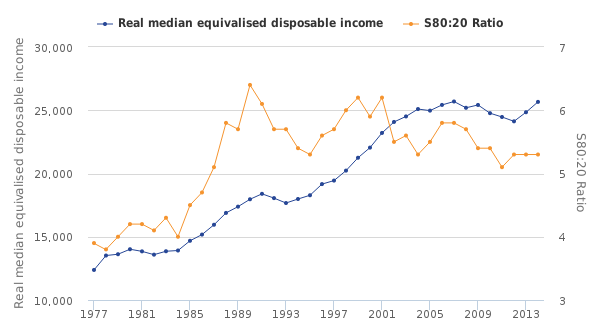 uk-median-income