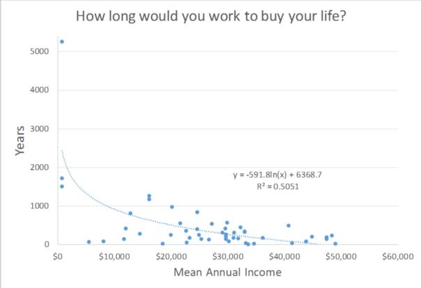 years-of-work-per-life