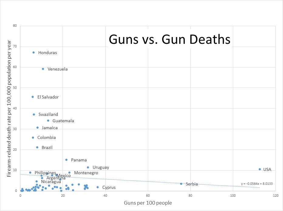 Dating Guns beste voor data