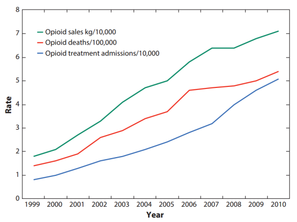 opioid sales