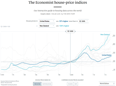 House Prices Are A Bit High In The Us And Crazy Overvalued
