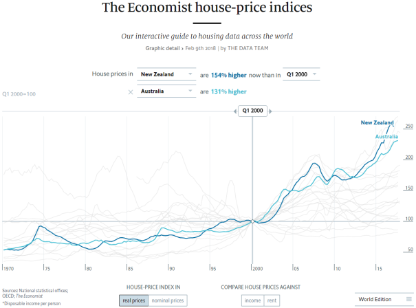 australia new zealand housing bubble