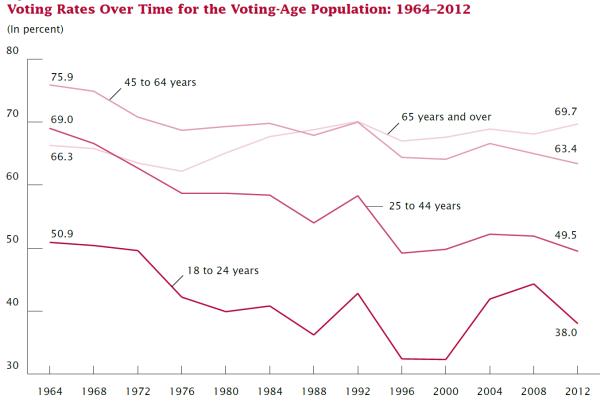 votingages