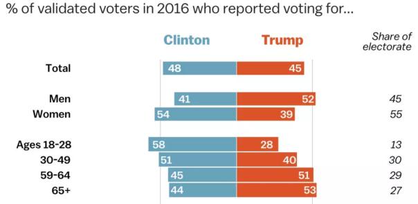 votingbyage