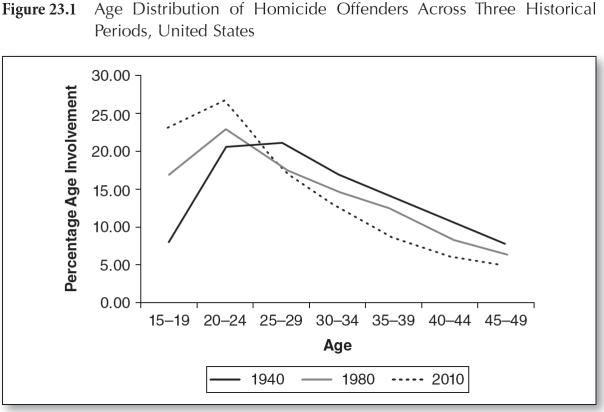 homicide_age