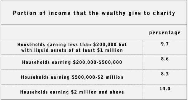 wealthyphilanthropy